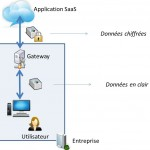 Principe de fonctionnement d'un Cloud Security Gateway interne.